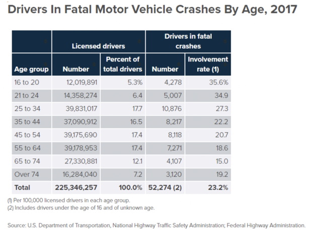 Drivers In Fatal Motor Vehicle Crashes By Age, 2017